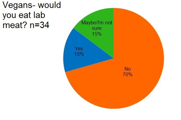 Pie chart: Would vegans eat lab meat?